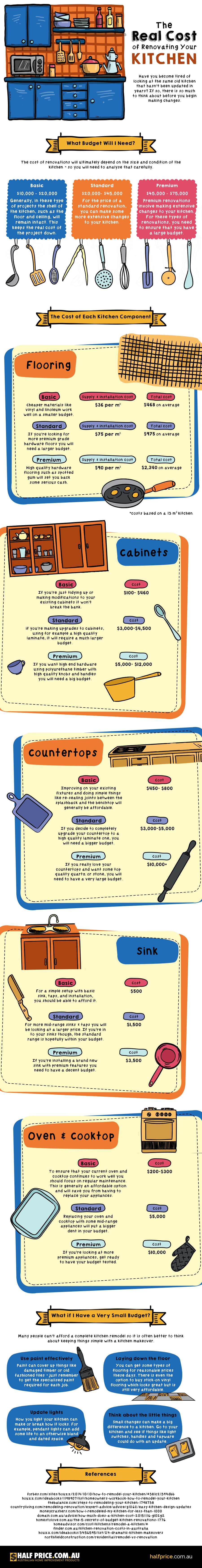 the-real-cost-of-kitchen-renovations